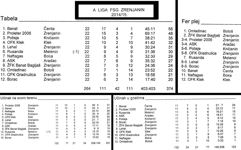 Omladinac 2014 2015 tabele